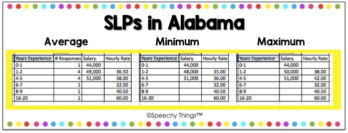 Alabama SLP salary