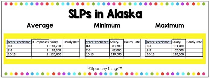 Alaska SLP salary