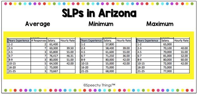 Arizona SLP salary