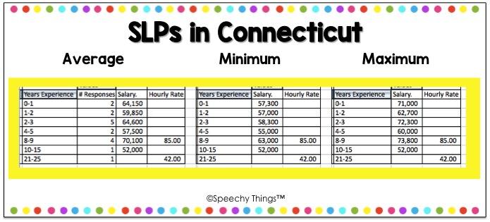 Connecticut SLP Salary