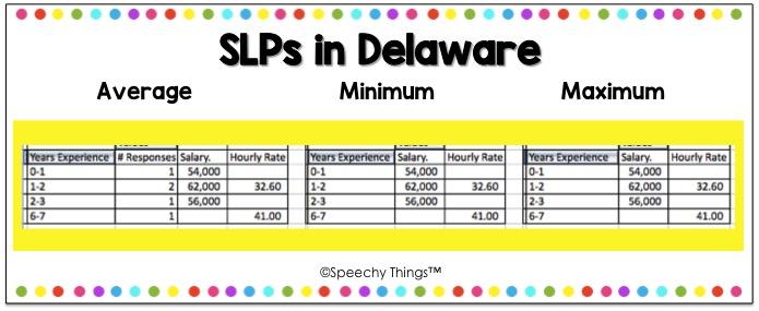 Delaware SLP salary