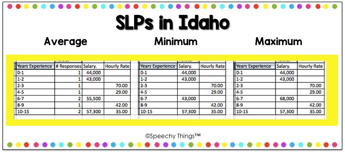 Idaho SLP salary