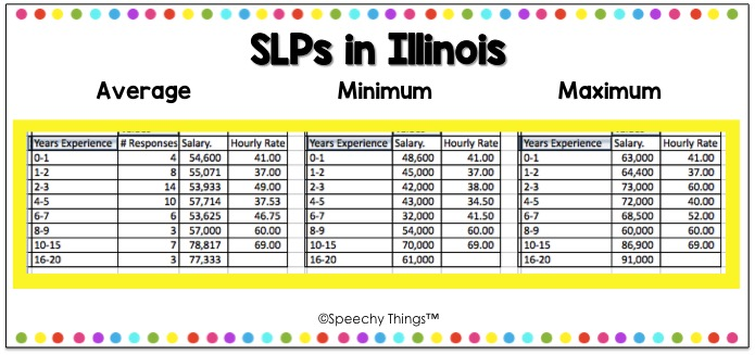Illinois SLP salary