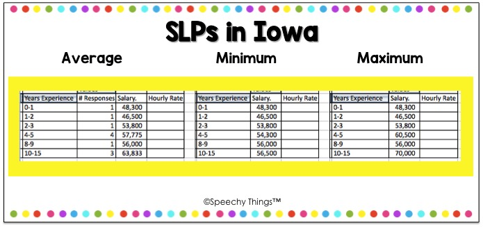 Iowa SLP salary