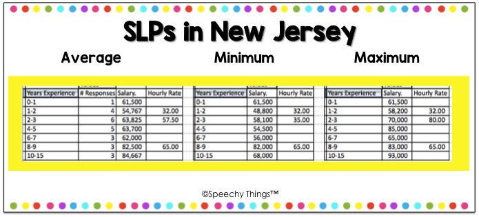 New Jersey SLP salary