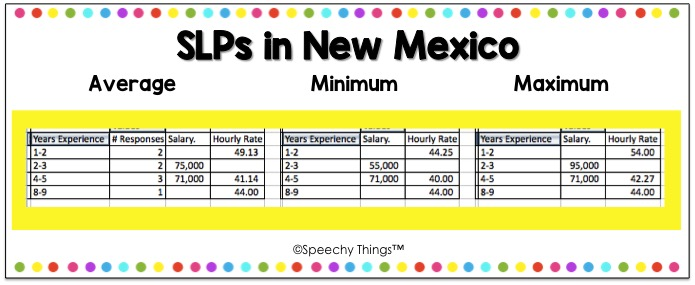 New Mexico SLP salary