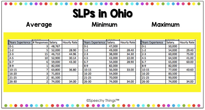 Ohio SLP salary