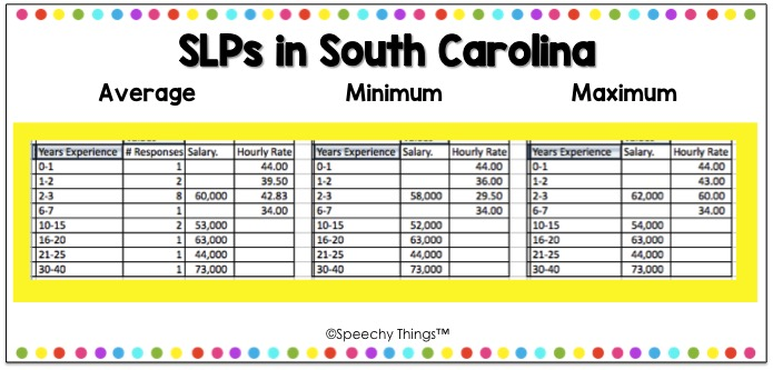 South Carolina SLP Salary