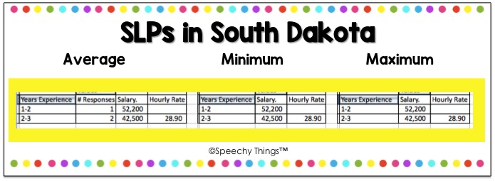 South Dakota SLP Salary