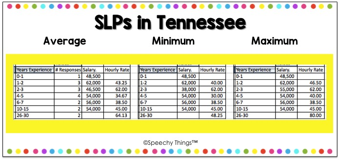 Tennessee SLP salary