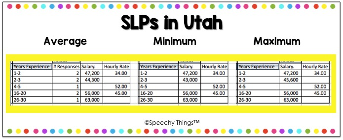 How much do SLPs in Utah make?